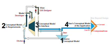 Four Conceptual Models