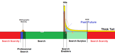 Search Spectrum