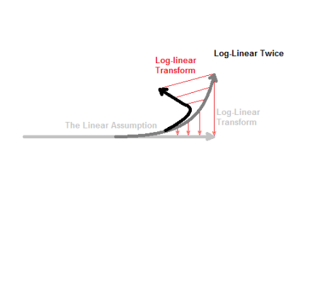 Log-Linear Twice