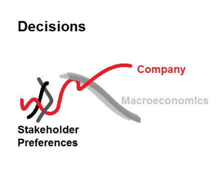 Stakeholder Preferences