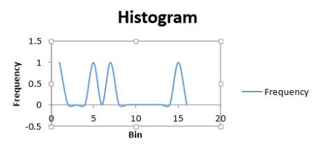 Histogram wo norml